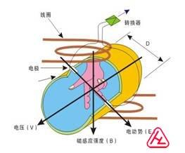 �磁流量��磁感��原理�D